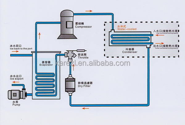 Water Cooled Chiller Plant Diagram - Wiring Diagrams Structure on