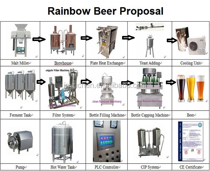 Beer Brewery Machine Malt Mash Lautering Boiling Whirlpool