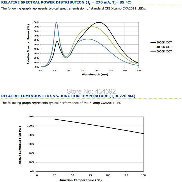 6-XlampCXA2011 RELATIVE SPECTRAL POWER DISTRIBUTION