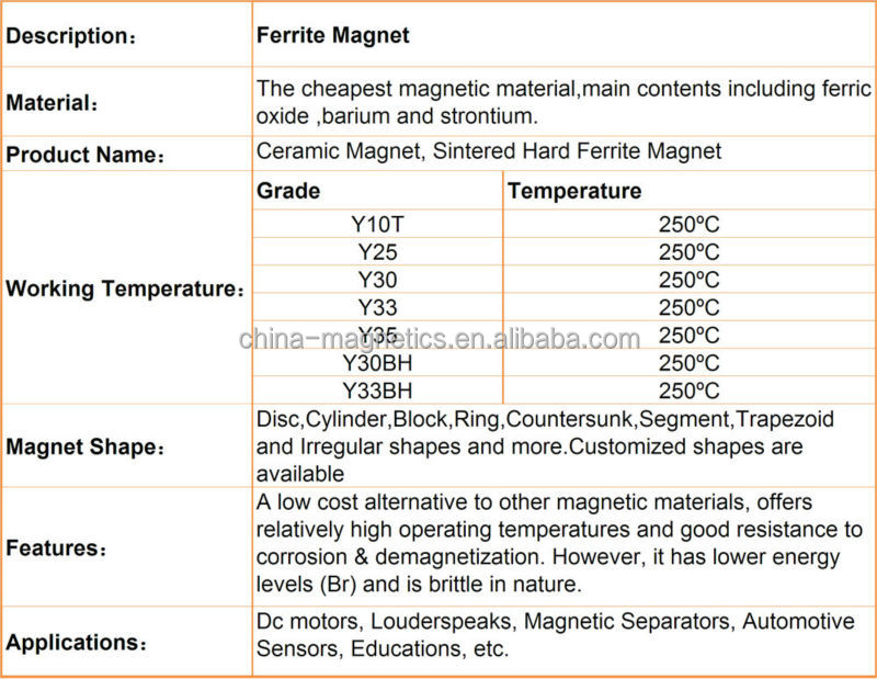 strong large block ferrite magnet in rare earth sales