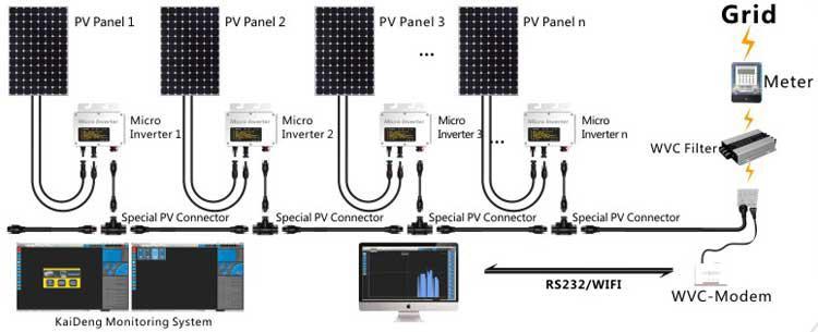 Teg 260w Ip65 Solar On Grid Inverter With Mppt Function