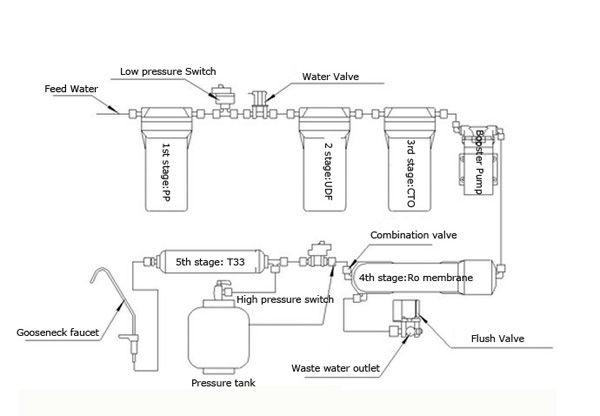 osmosis with booster system diagram free engine image for user manual