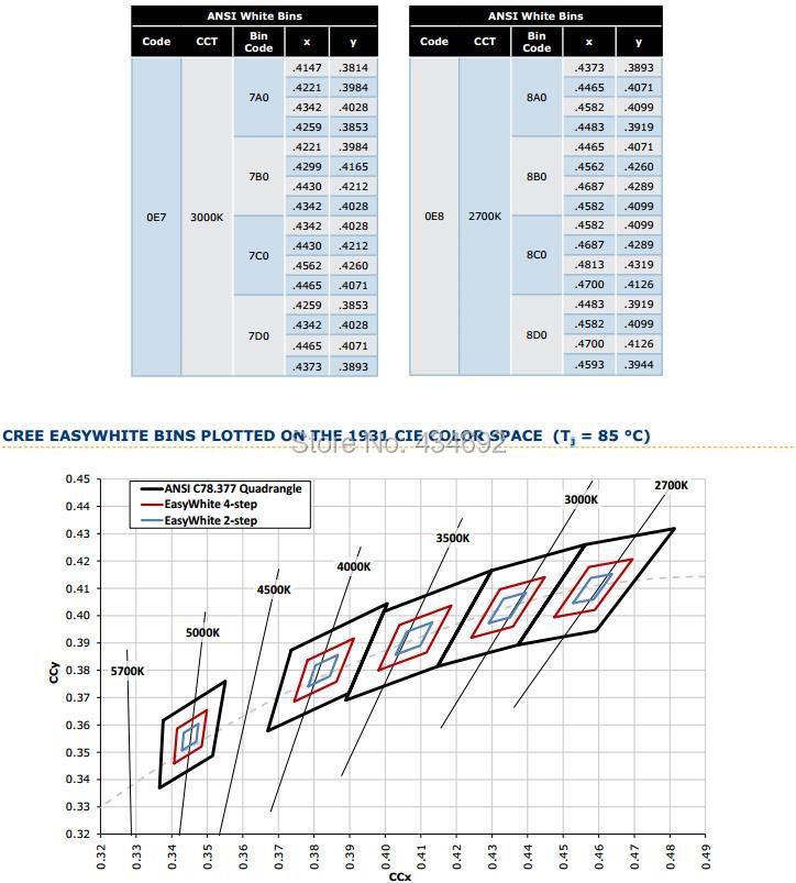 12-XlampCXA2011 PERFORMANCE CROUPS- CHROMATICITY