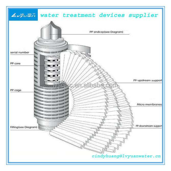 Pp Pleated Cartridge Filter Polypropylene Millipore