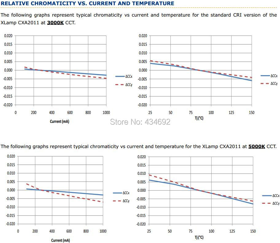 8-XlampCXA2011 RELATIVE CHROMATICITY VS CURRENT AND TEMPERATURE