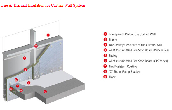 Curtain Wall Fire Stop Rockwool Board View Rockwool Board