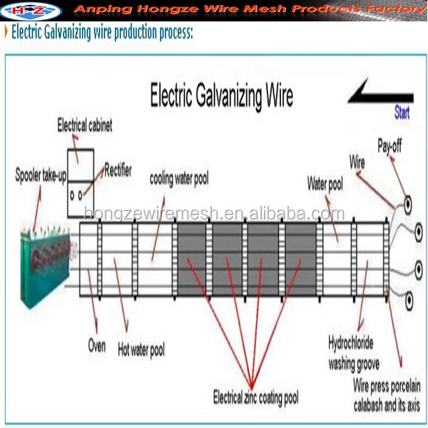 electric galvanizing wire_.jpg