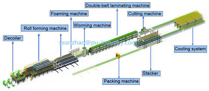 Sandwich Panel Manufacturer Usa : Pu pir sandwich panel continuous double belt laminator