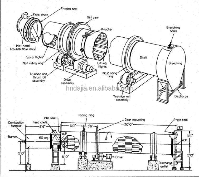 all types high decomposition rate best seal rotary kiln