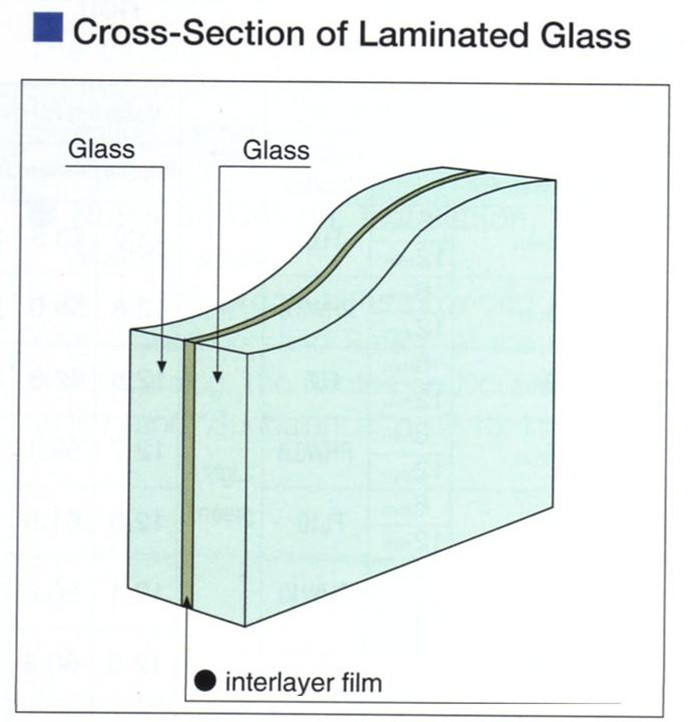 Bs Safety Film For Glass