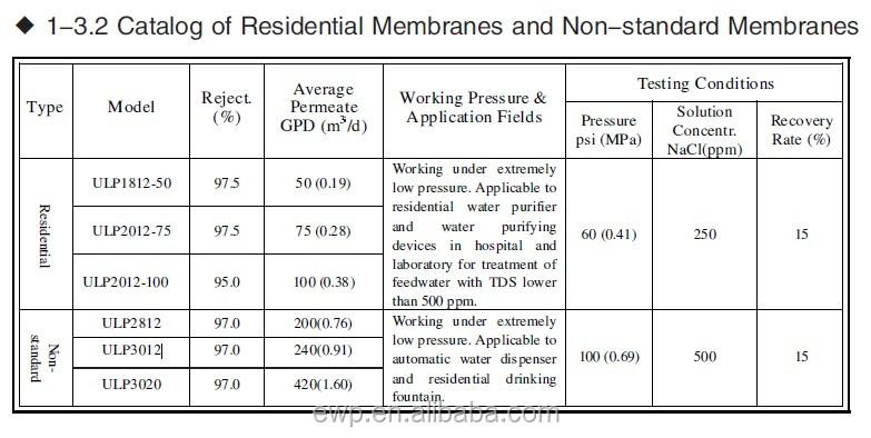 traitement des eaux par osmose inverse pdf