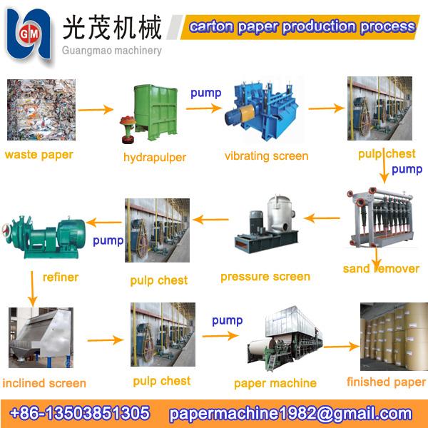 carton box manufacturing process pdf
