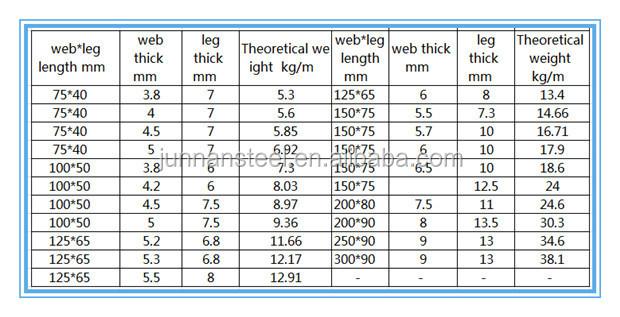 Parallel Flange Channel Steel Pfcsteel Channel Weight Chart Buy