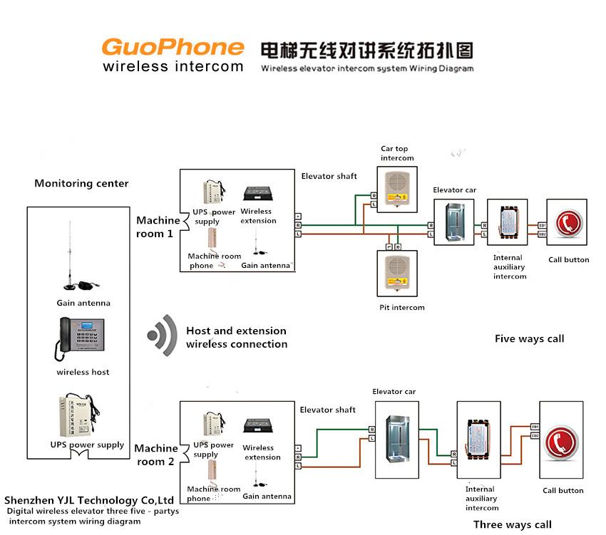 Wireless Elevator Intercom System Elevator Parts