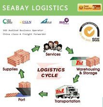 Competitive international sea freight air freight shipping terms