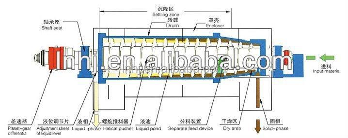 Lw Large Horizontal Automatic Continuous Coal Tar