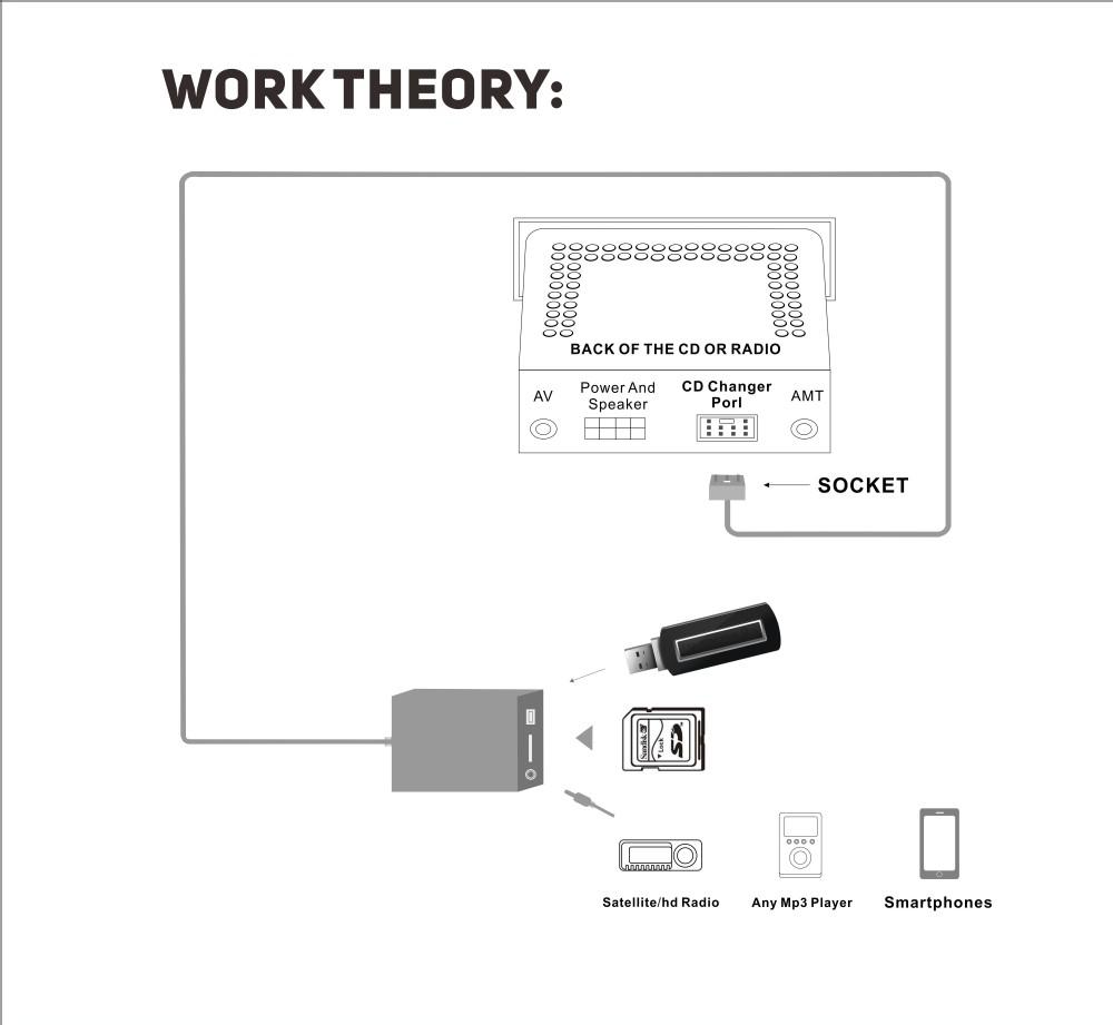 apps2car usb mp3 aux adaptateur pour bmw e39 z4 e85 e83 x5 e53 d 39 affaires cd quadlock interface. Black Bedroom Furniture Sets. Home Design Ideas