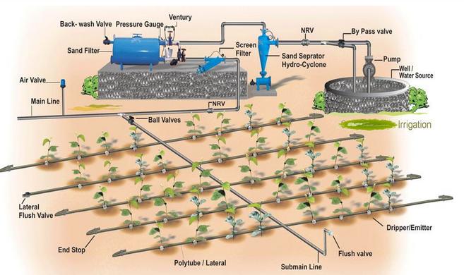 Automatic Farm Drip Irrigation Systems Buy Irrigation