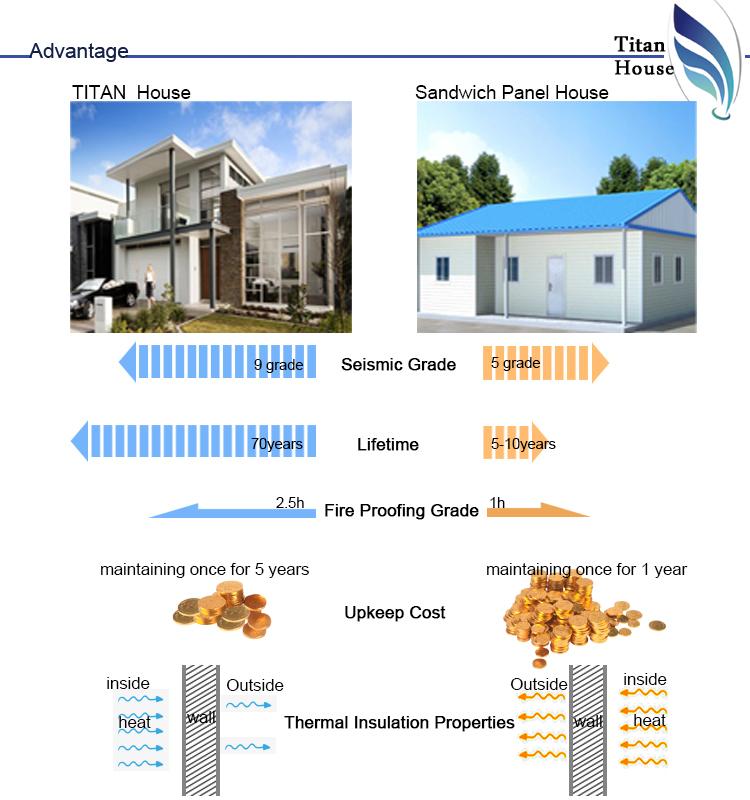 Modern Design Prefabricated House Kits For Australia Market - Buy ...