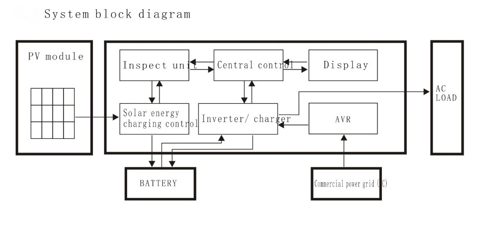 Ups funtion power inverter dc 24v ac 220v circuit diagram with system block dagramg cheapraybanclubmaster Choice Image