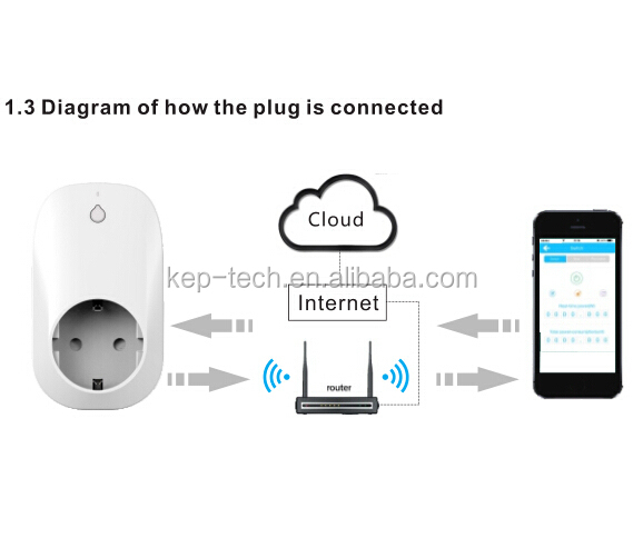 Smart Home Statistics Wifi Europe Switch Smart Home