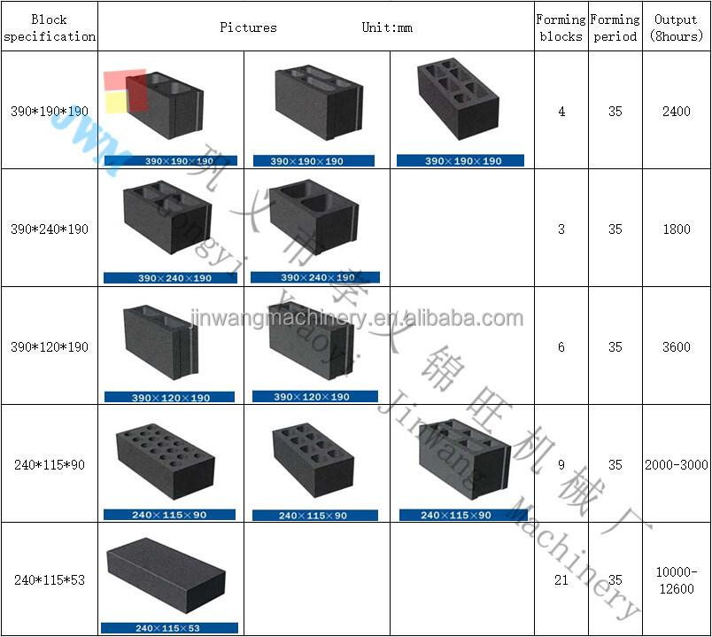 Bloques de hormigon precio materiales de construcci n - Precio bloque de hormigon ...