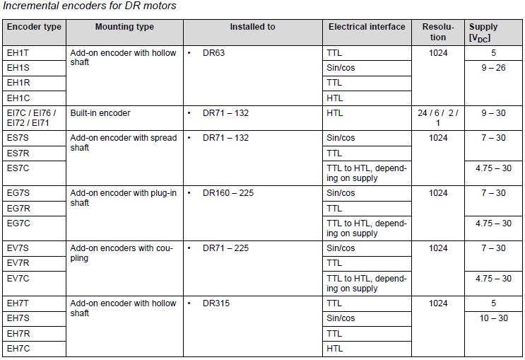 Dc Motor Encoders From Shenzhen Dakun Technology Co Ltd