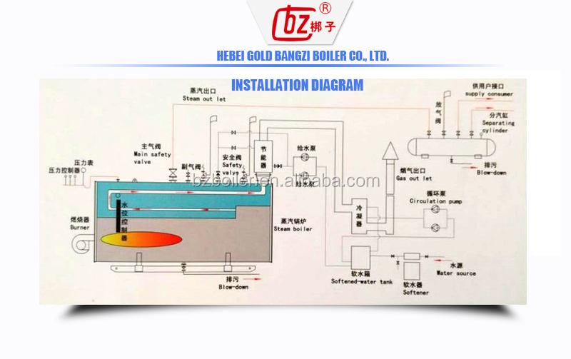 Steam Furnace Works Fish Meal Processing - Buy Steam Furnace Boiler ...