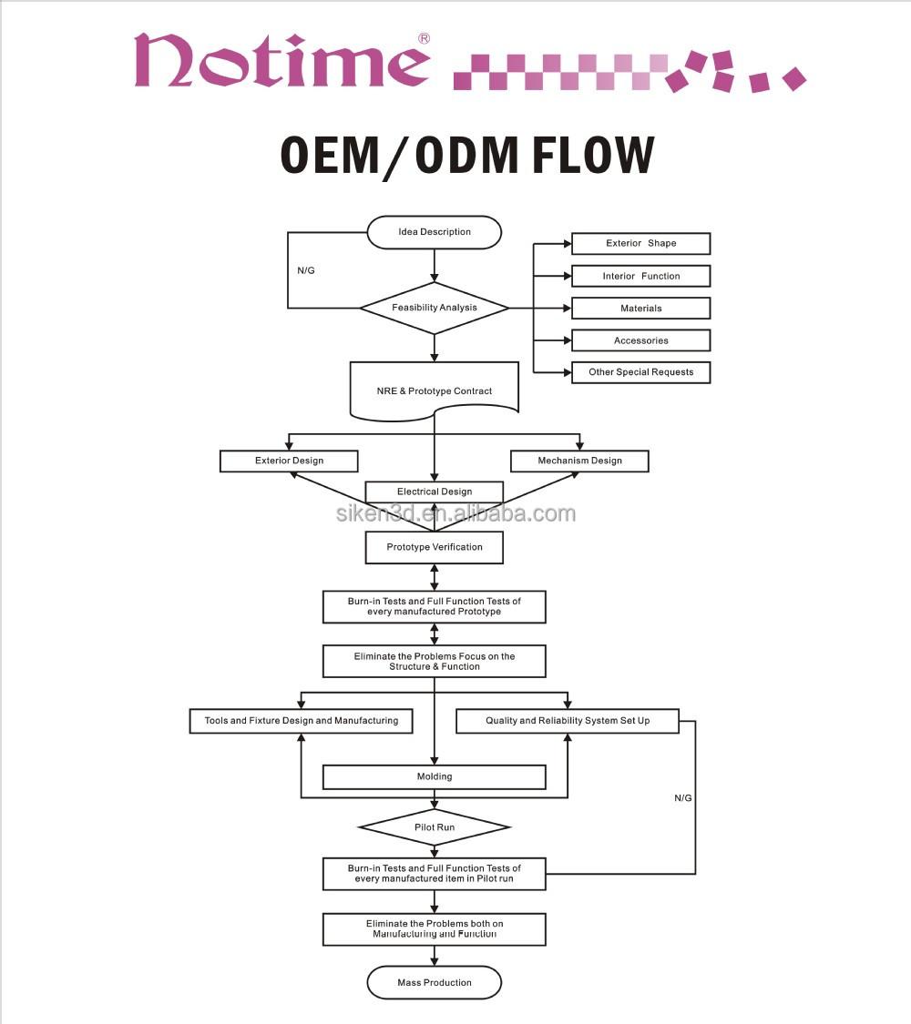 OEM AND ODM SERVICE.jpg