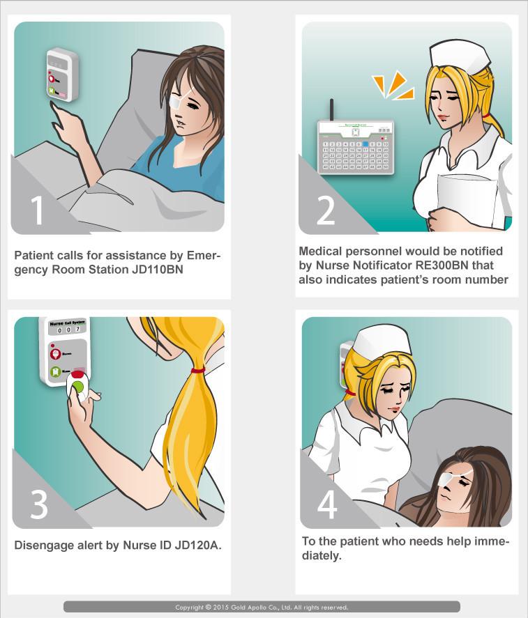 Mô hình hoạt động của hệ thống chuông gọi y tá không dây