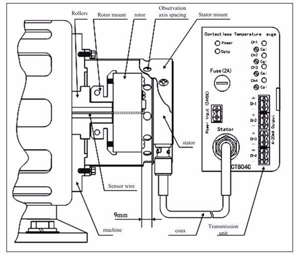 ct-800 hot roller dedicated temperature transmitter system