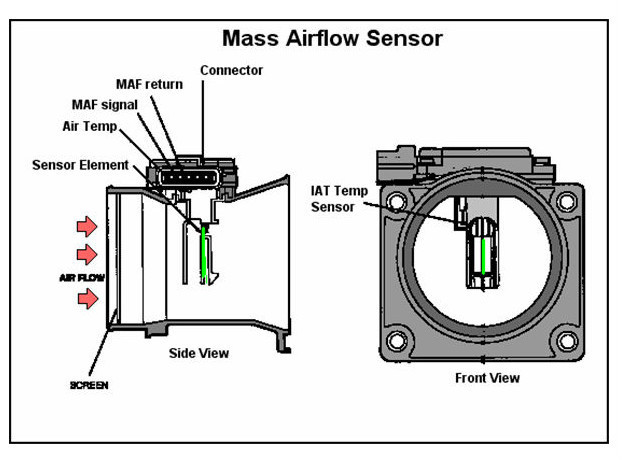mass air flow sensor for mitsubishi galant 2 5l v6 pajero 3 5l v6 md336482 e5t08071 view air