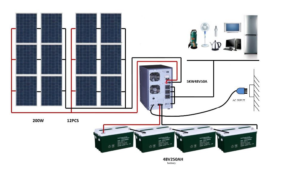 how to connect solar panel to battery and inverter pdf
