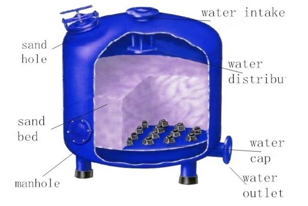 Swimming Pool Co2 Systems : High efficient industrial activated carbon water filter