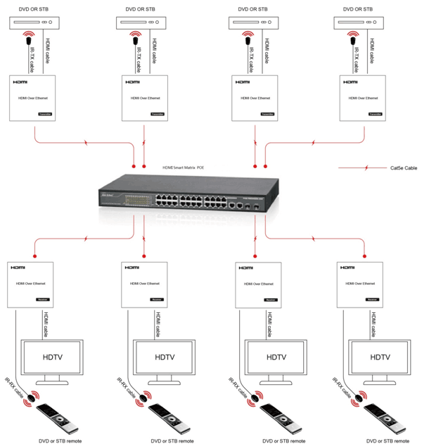 tcp  ip standard hdmi over ethernet video converter