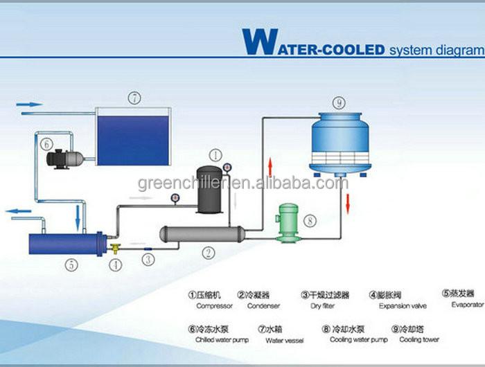 Commercial Water Distiller ~ Water pressure tank system diagram well bladder