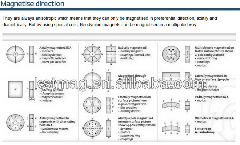 High quality permanent neodymium magnets generator