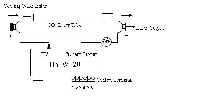вход со2-лазер питания