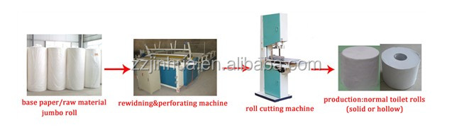 Tissue Paper Manufacturing Process Process,tissue Paper