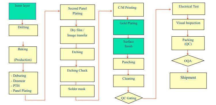 Smt Assembly Process Flow Chart Smt Electronics Oukasfo