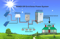 solar energy system (solar panels-charge controller-battery-inverter) 2kw/3kw solar power system for home and commercial use