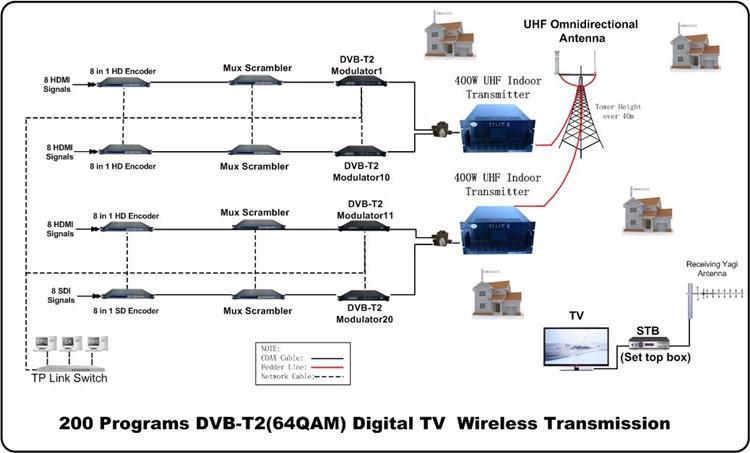 dvb-t2 transmission system1.jpg