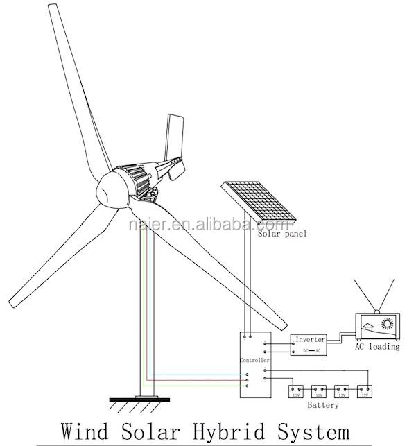 1000w off grid hybrid solar wind power system