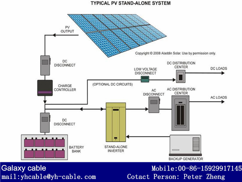 thesis photovoltaic system School of engineering and information technology eng460 engineering thesis design of a photovoltaic data monitoring system and performance analysis of.