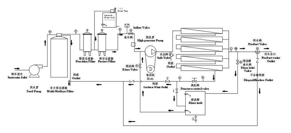 portable seawater desalination plant   seawater