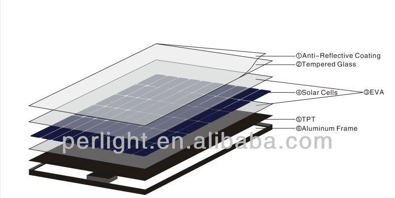 High efficiency solar panel 250W Solar Module 250W solar panel