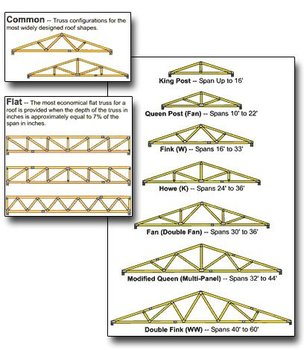 Wood Roof Truss Buy Wood Roof Truss Product On