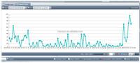 2016 Best Online Web Based Server Tracking Software (ts20)