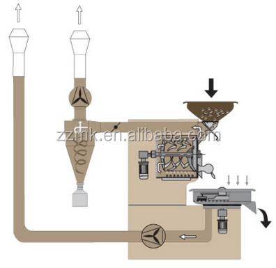 industrial coffee roaster electric coffee roasting for sale view industrial coffee roaster