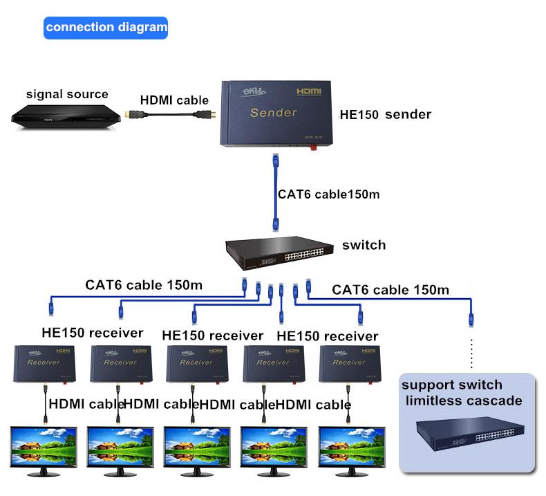 Bộ kéo dài tín hiệu hdmi 150m,HDMI extender 150m bằng cáp mạng Lan